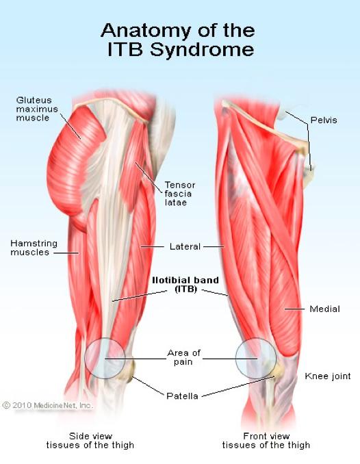 genunchi adânc în poziție îndoită unguente pentru durere în articulație și mușchi